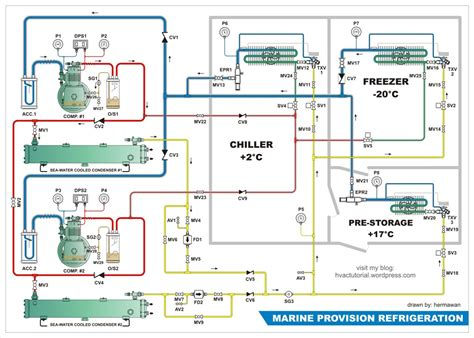 Visio Floor Plan Tutorial by Hermawan S Blog Refrigeration And Air Conditioning