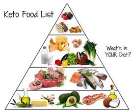 low carb food list what you can eat on keto tasteaholics