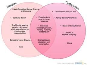 Buddhism Vs Islam Essay by Hinduism And Confucianism Venn Diagram Creately