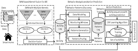 pattern analysis behavior sensors free full text a unified framework for