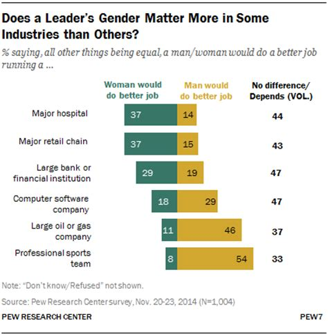 Why Do The Opposite Sexes Think Differently by What Makes A Leader And Does Gender Matter Pew