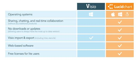alternatives to microsoft visio alternative to visio for mac 28 images best free
