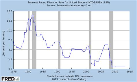 discount rates united states why u s bank interest rates been so