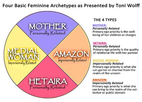 lilith feminine archetype books the four feminine archetypes as explained by toni wolff