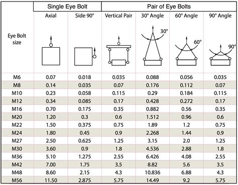 design criteria for lifting lugs eye bolt din standard 580 lb wire ropes