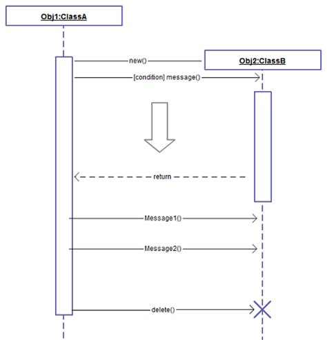 sequence diagram for each uml diagram types with exles for each type of uml