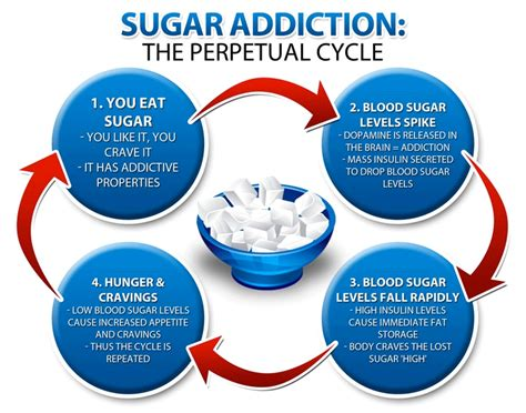How To Do A Sugar Detox by Overcoming Sugar Addiction 7 Scientifically Proven Steps