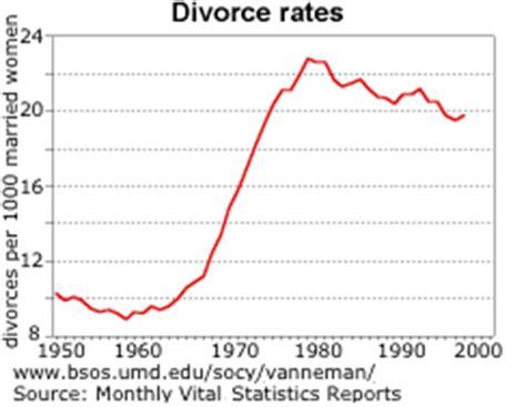 texas divorce facts texas divorce source marriage divorce rate