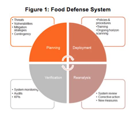 food defense risk assessment template food defense archives foodsafetytech
