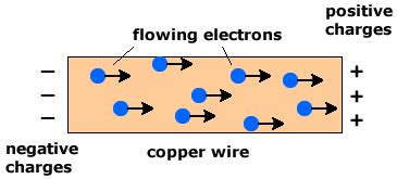 how does electricity flow through a circuit electricity mind42
