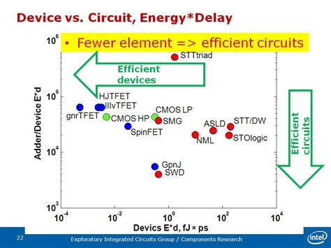 integrated circuit devices and modelling device modeling in cmos integrated circuits 28 images topic 8 complementary mos cmos logic