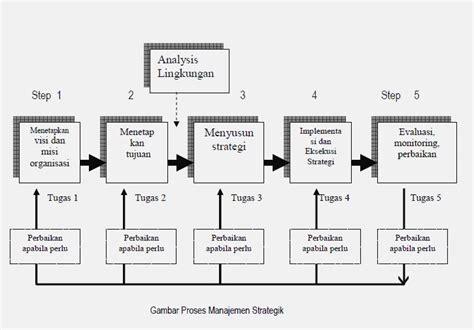 membuat struktur organisasi yang efektif tugas 1 manajemen strategik softkill