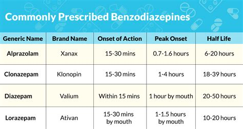 Common Benzodiazepines Used During Detox by A Guide To Treating Your Panic Disorder