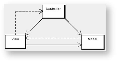 design pattern of dispatcherservlet architectural concepts explained xperiencentral