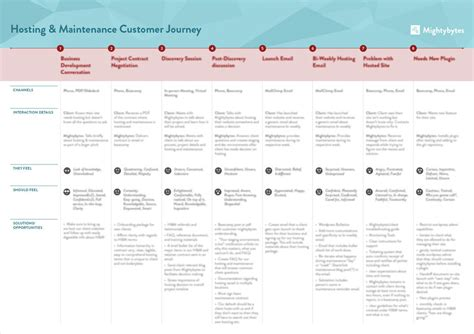 customer journey map template xls templates resume