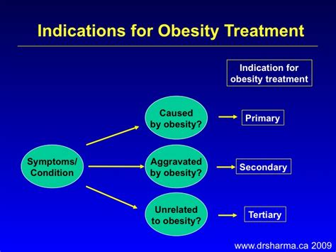 7 Radical Cures For Obesity by Related Keywords Suggestions For Obesity Treatment