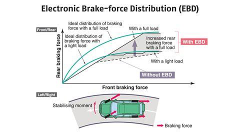 Ebd Auto electronic brakeforce distribution