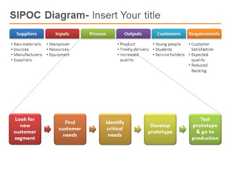 Sipoc Powerpoint Template Six Sigma Powerpoint Presentation Ppt Sipoc Chart Template