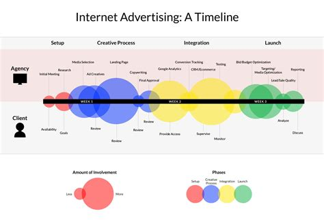 advertising timeline template advertising a timeline searchermagnet