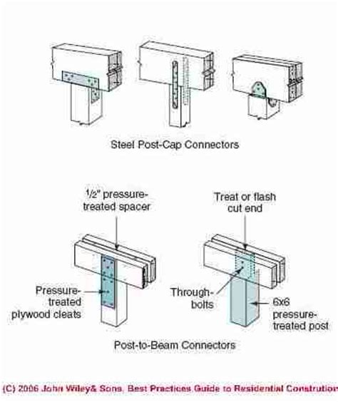 Joist Hangers & Post & Beam Framing Connectors; Guide to