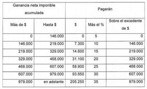 tabla impuesto a las ganancias solteros ganancias de los bolivianos que en 2018 jugar 225 n torneos