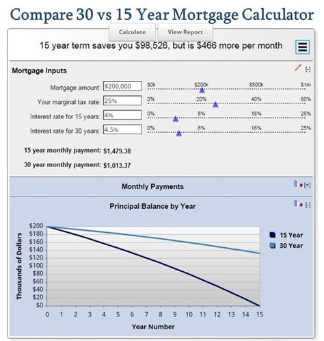 1000 ideas about mortgage calculator on