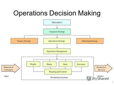 layout strategy operations management презентация на тему quot introduction to the field you will