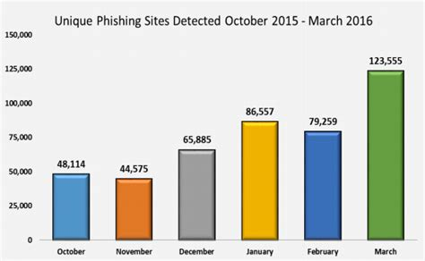 phishing by the numbers must phishing statistics 2016