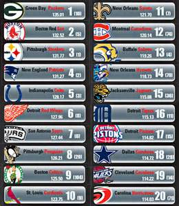 Sports power brokers how teams rank in the turnkey team brand index