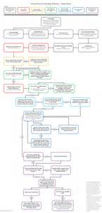 new car purchase return policy how to prioritize spending your money a flowchart