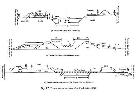 longitudinal cross section longitudinal section and cross section of irrigation