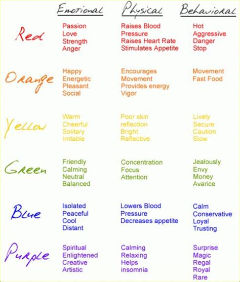25 best ideas about meaning of colors on color meanings paint meaning and