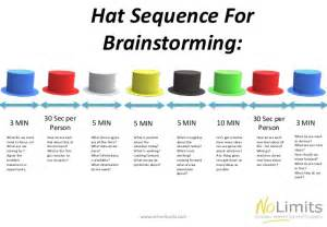 brainstorming ideas with 6 hats the perfect way to run