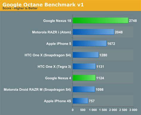 octane bench google nexus 4 and nexus 10 performance preview