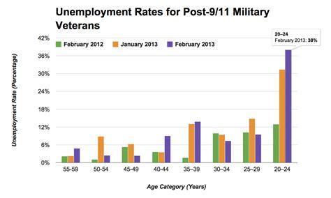 Unemployment Office Va by Veteran Unemployment Statistics Newhairstylesformen2014