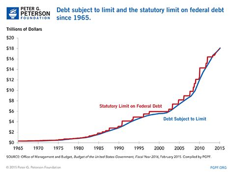 Debt Ceiling Raised by Risking The Recovery Debt Limit Uncertainty Returns