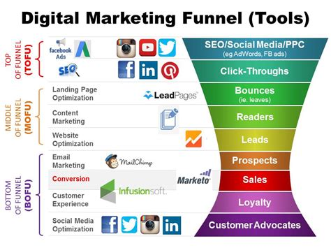 How To Optimize Your Digital Marketing Funnel Cooler Insights Digital Channel Strategy Template