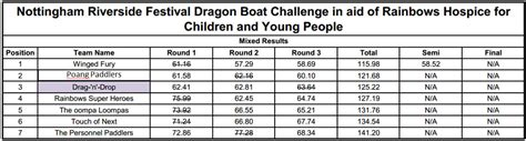 dragon boat names for teams hallam internet supports charity in dragon boat race