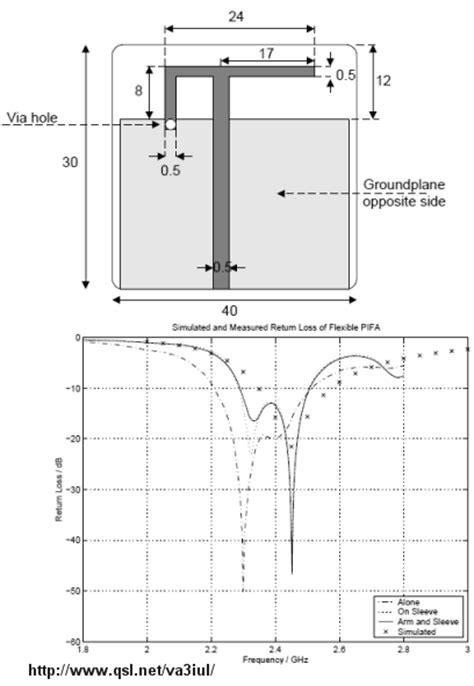 yo3dac printed and microstrip antennas