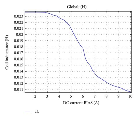 inductor dc bias characteristics plot of dc current bias versus coil inductance