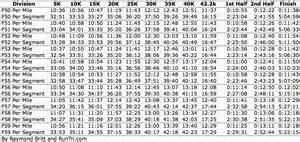 runtri chicago marathon race data pace charts every 5k