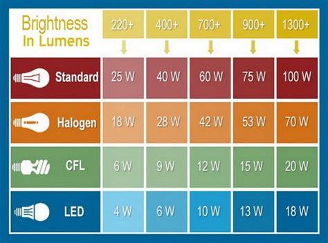 led light bulb wattage l says max 10w bulb can i use a 60w led bulb