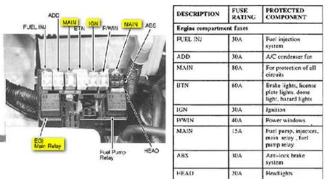 solved engine compartment fuse box diagram for a 2002 kia fixya