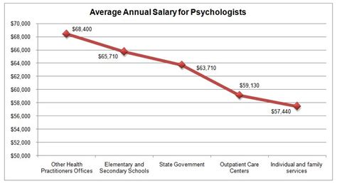 school counselor pay scale psychology degrees graduate programs