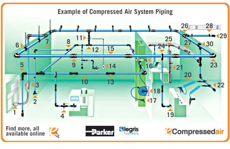 How To Plumb An Air Compressor System by Compressed Air Piping Exle Library Pages