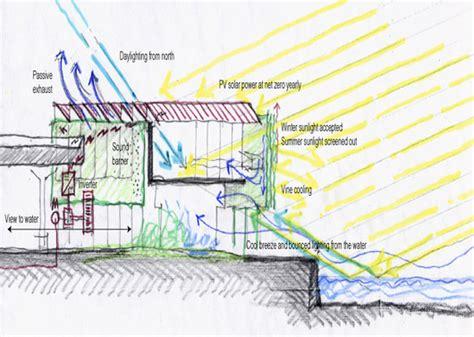 carbon neutral house design eco building plans house plans home designs