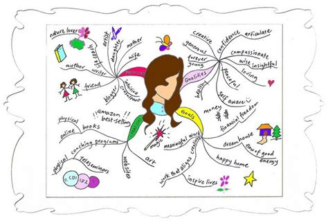 draw a mind map draw a creative mind map for self analysis visual