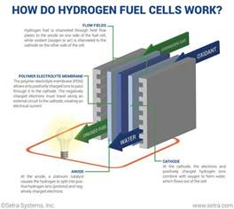 Why Battery Electric Vehicles Will Beat Fuel Cells What Is A Hydrogen Fuel Cell And How Does It Work
