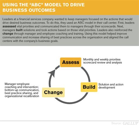 the abc of employee experience what s in it for hr most change initiatives fail but they don t have to