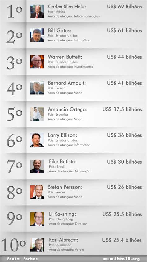 top 10 os caras mais ricos do mundo 2016 os 10 mais ricos do mundo 2012
